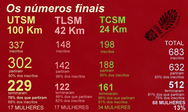 final numbers utsm 2013