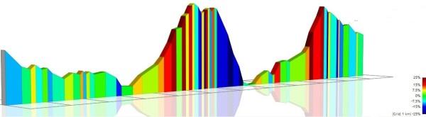 Altimetria da Volta dos 5 Miradouros de Portalegre