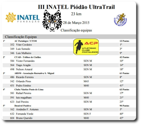ACP, 1.ª de 29 equipas classificadas no 23K IPUT