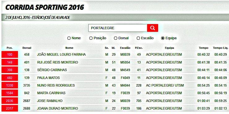 Classificação Corrida Sporting 2016
