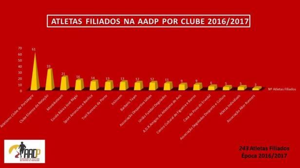 filiados AADP 2017