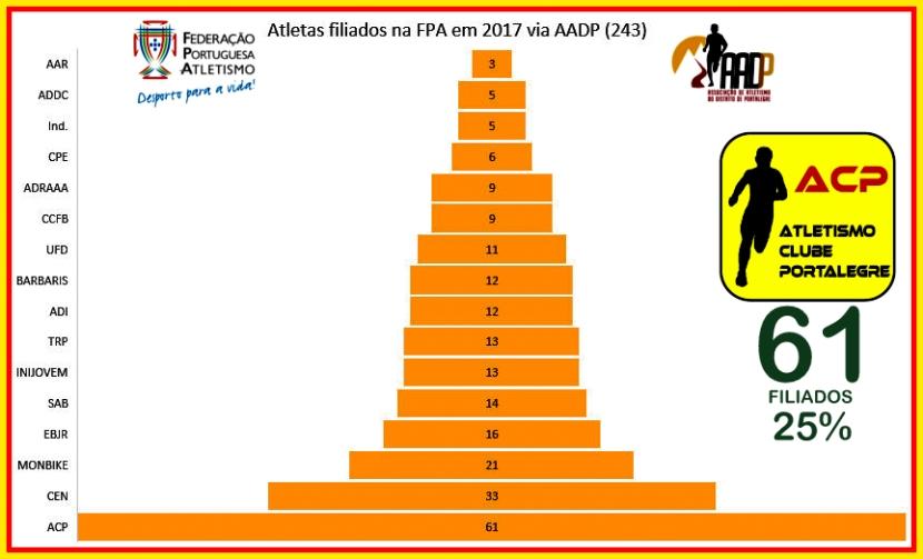 ACP com 25% dosfiliados