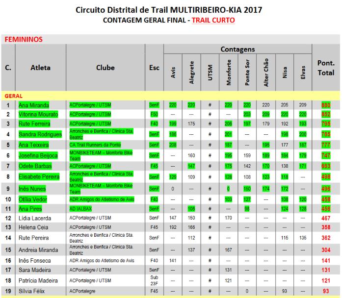 Screenshot-2017-12-5 Microsoft Word - Classificação GERAL TCurto docx - Classificação GERAL TCurto pdf