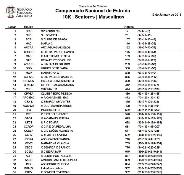 Resultados Nacional de Estrada 2018.jpg