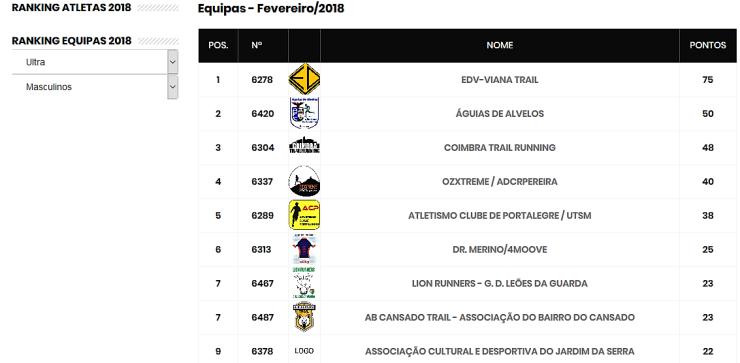 MYATRP - Ranking 2018 ultra masc eq