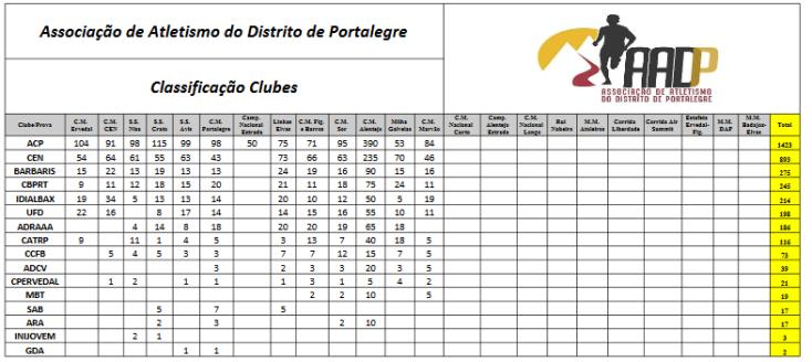 Screenshot-2018-3-3 Circuito-Corridas-Coletiva-1 xlsx-Clubes pdf